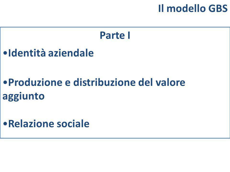 Parte I Identità aziendale Produzione e distribuzione del valore aggiunto Relazione sociale Il modello GBS