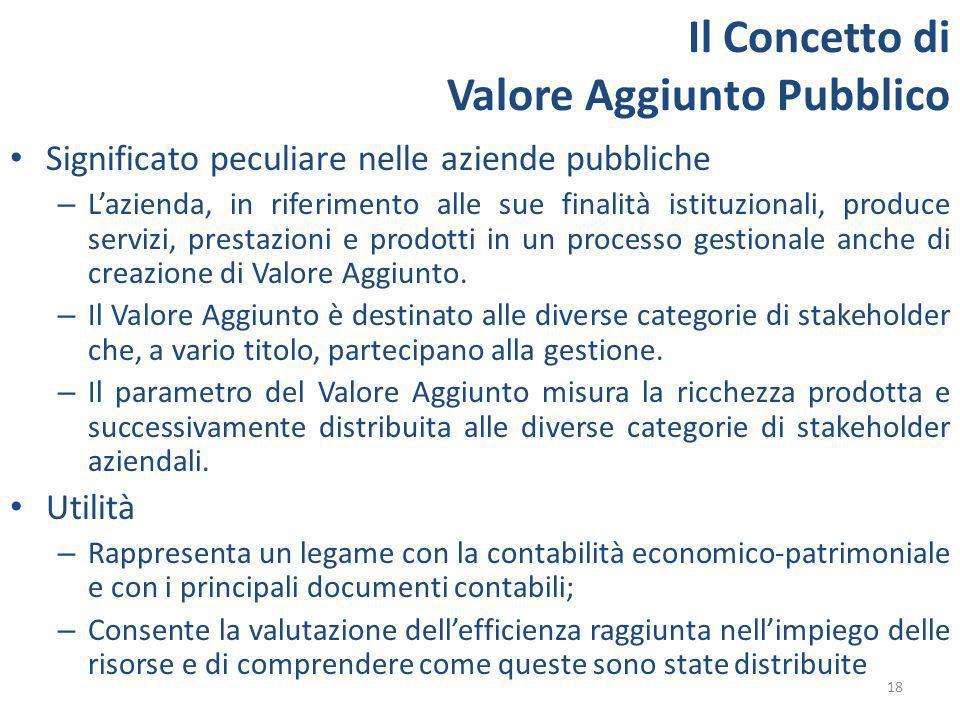 18 Il Concetto di Valore Aggiunto Pubblico Significato peculiare nelle aziende pubbliche – Lazienda, in riferimento alle sue finalità istituzionali, produce servizi, prestazioni e prodotti in un processo gestionale anche di creazione di Valore Aggiunto.