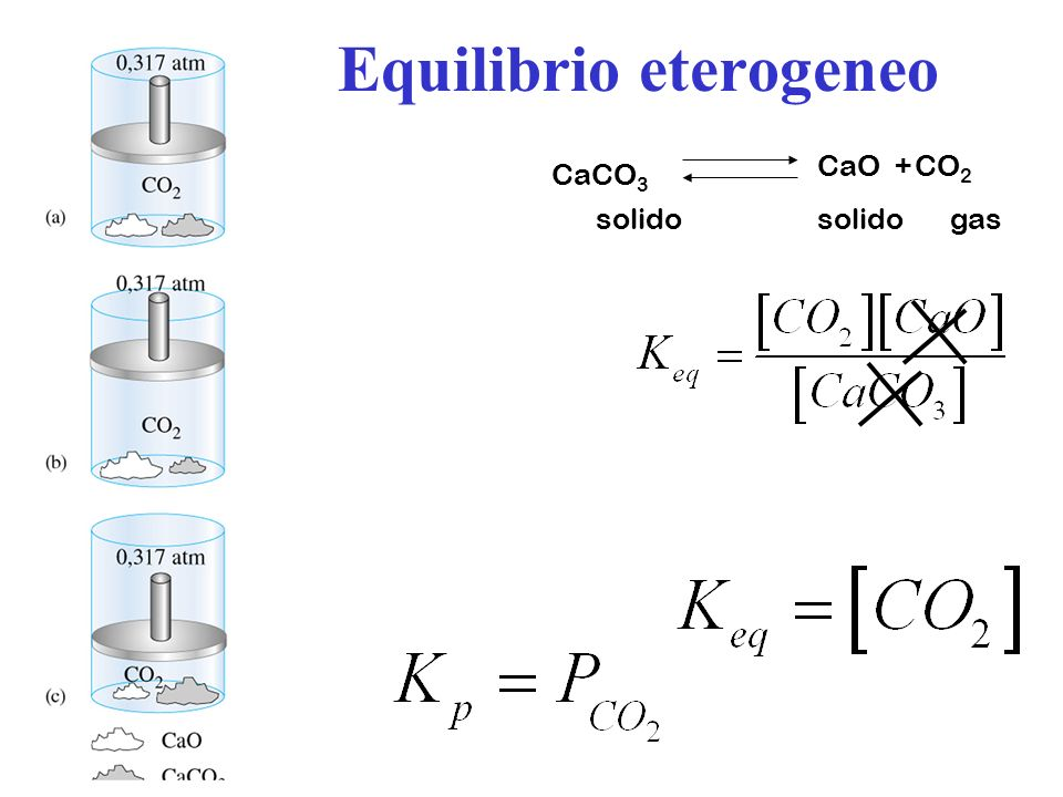 Equilibrio eterogeneo CaCO 3 CaO +CO 2 solido gas