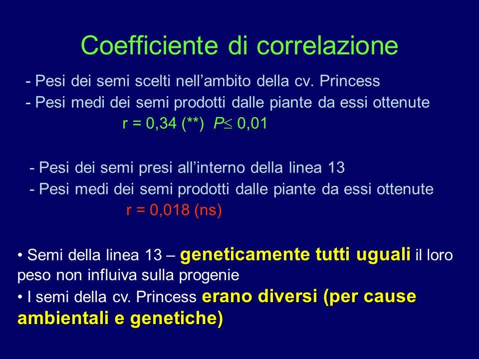 Coefficiente di correlazione - Pesi dei semi scelti nellambito della cv. Princess - Pesi medi dei semi prodotti dalle piante da essi ottenute r = 0,34
