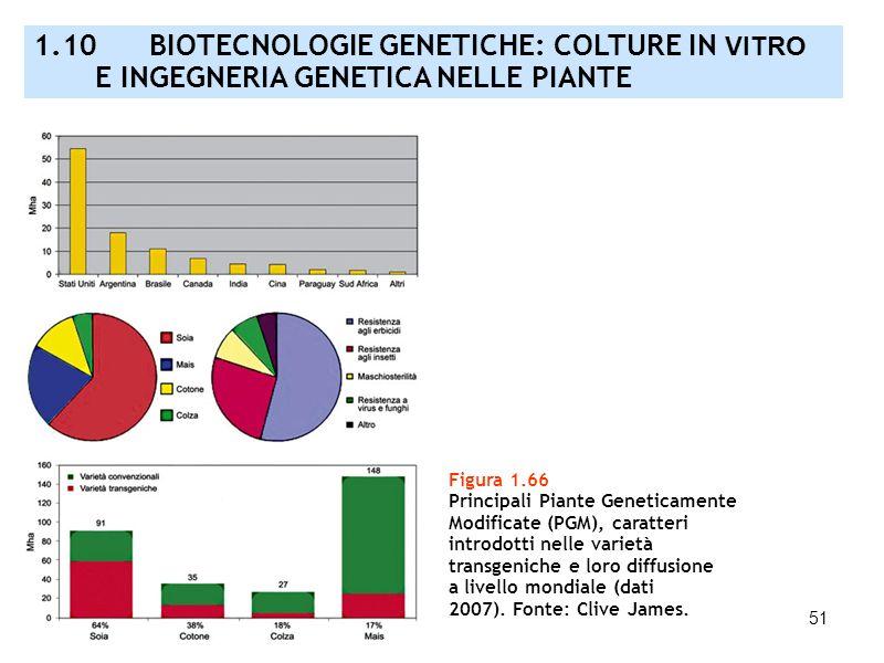 51 Figura 1.66 Principali Piante Geneticamente Modificate (PGM), caratteri introdotti nelle varietà transgeniche e loro diffusione a livello mondiale