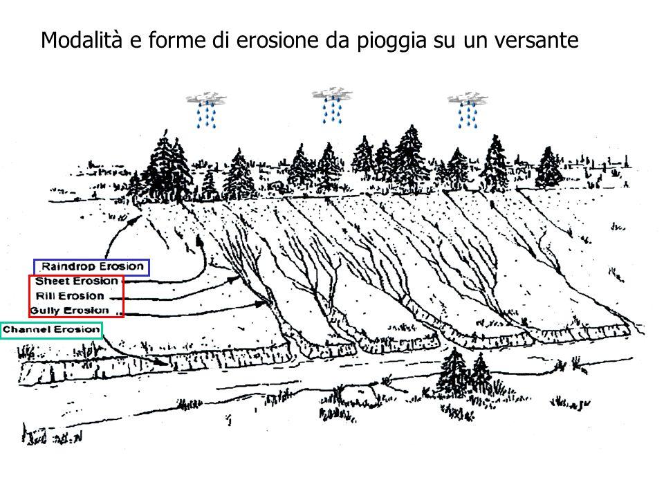 Modalità e forme di erosione da pioggia su un versante