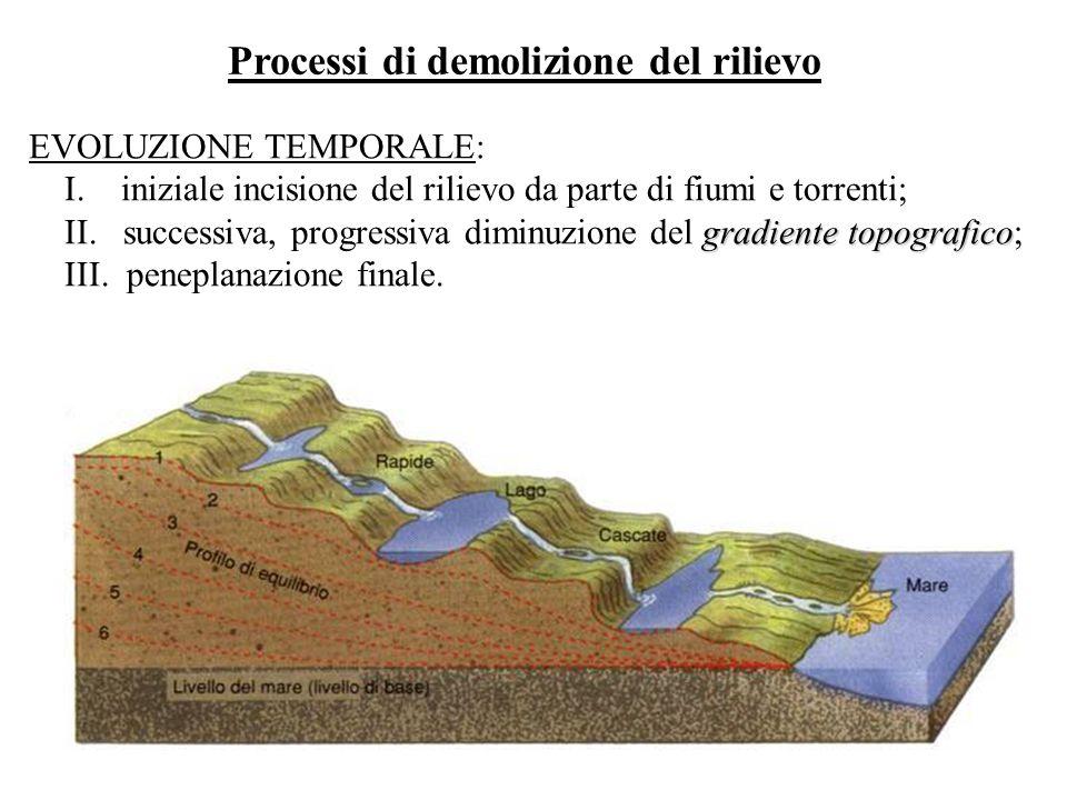 Processi di demolizione del rilievo EVOLUZIONE TEMPORALE: I. iniziale incisione del rilievo da parte di fiumi e torrenti; gradiente topografico II. su