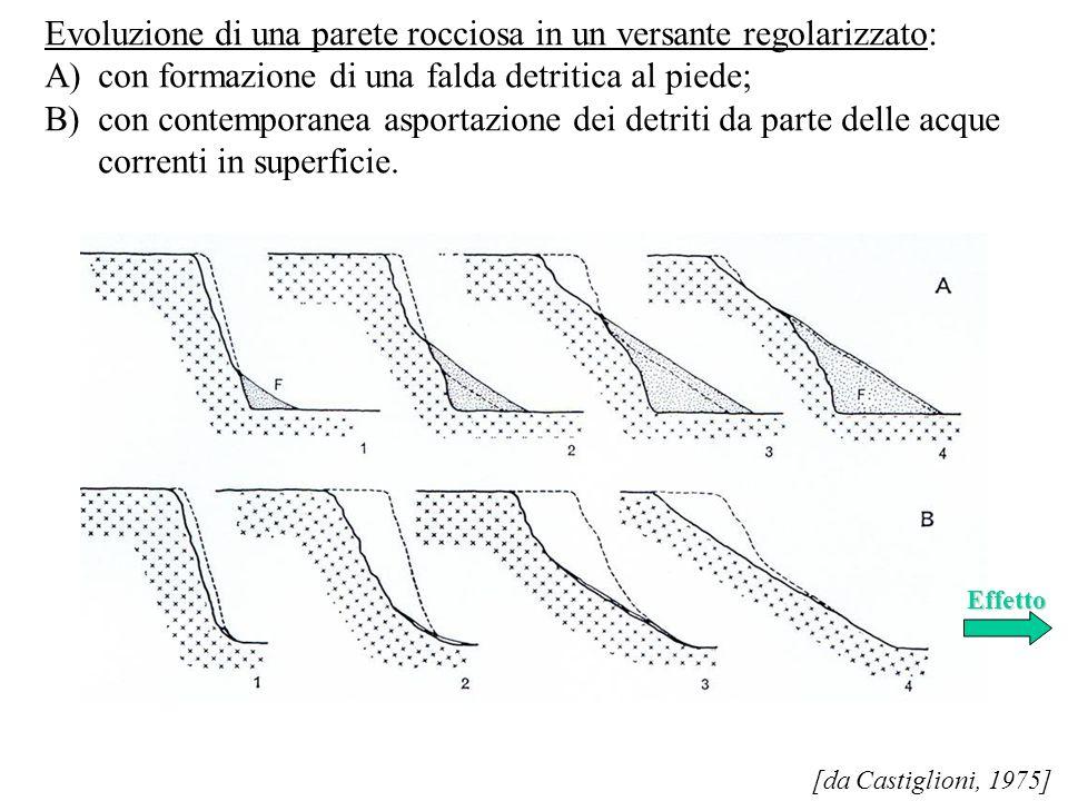 [da Castiglioni, 1975] Evoluzione di una parete rocciosa in un versante regolarizzato: A)con formazione di una falda detritica al piede; B)con contemp