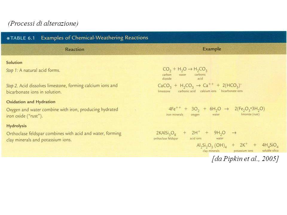 (Processi di alterazione) [da Pipkin et al., 2005]