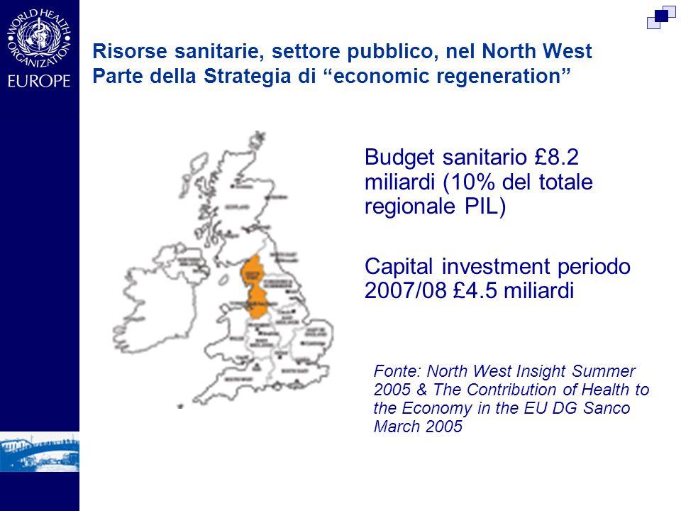 Risorse sanitarie, settore pubblico, nel North West Parte della Strategia di economic regeneration Budget sanitario £8.2 miliardi (10% del totale regionale PIL) Capital investment periodo 2007/08 £4.5 miliardi Fonte: North West Insight Summer 2005 & The Contribution of Health to the Economy in the EU DG Sanco March 2005