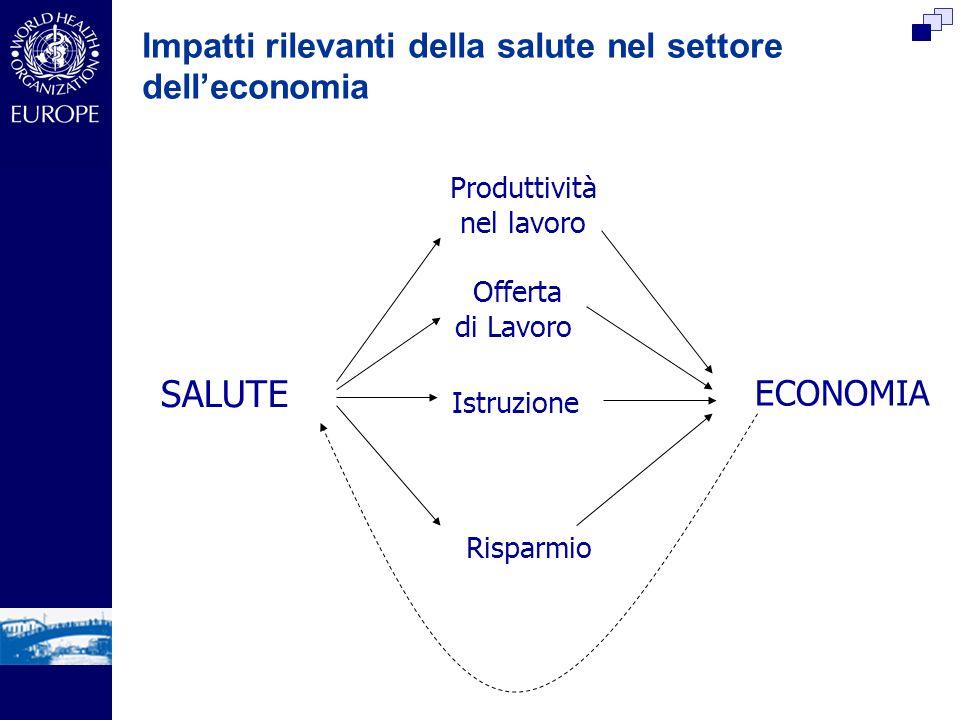 Impatti rilevanti della salute nel settore delleconomia ECONOMIA SALUTE Offerta di Lavoro Produttività nel lavoro Istruzione Risparmio