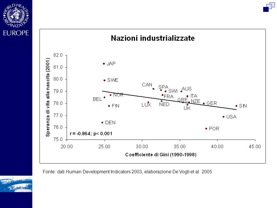 Fonte: dati Human Development Indicators 2003, elaborazione De Vogli et al. 2005