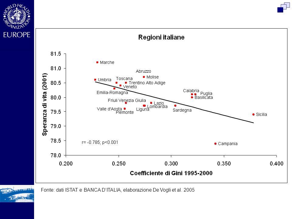Fonte: dati ISTAT e BANCA DITALIA, elaborazione De Vogli et al. 2005