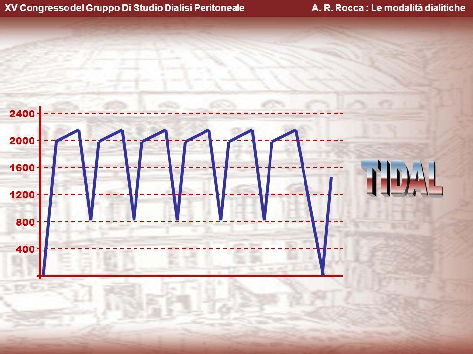 XV Congresso del Gruppo Di Studio Dialisi Peritoneale A. R. Rocca : Le modalità dialitiche 800 1200 1600 2400 400 2000