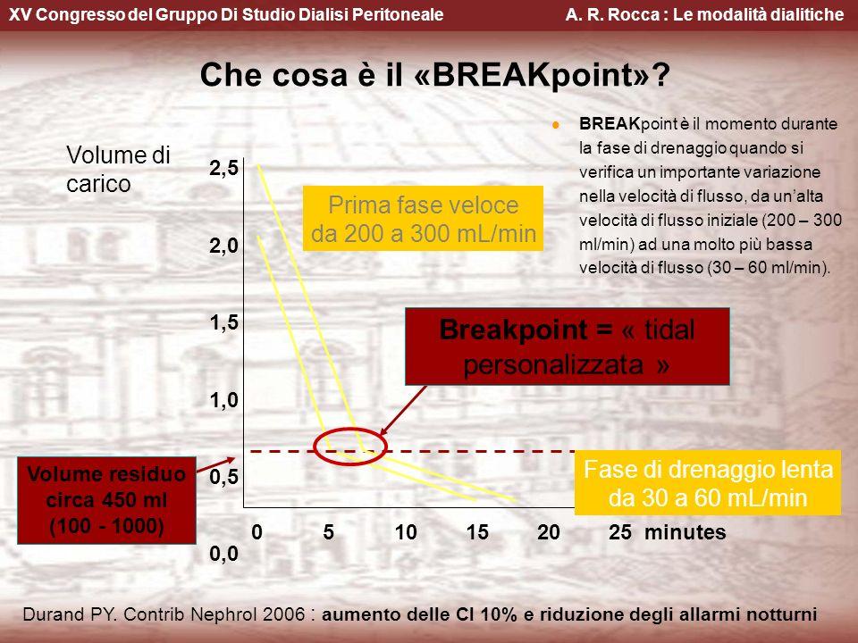 XV Congresso del Gruppo Di Studio Dialisi Peritoneale A. R. Rocca : Le modalità dialitiche Che cosa è il «BREAKpoint»? 2,5 2,0 1,5 1,0 0,5 0,0 0510152
