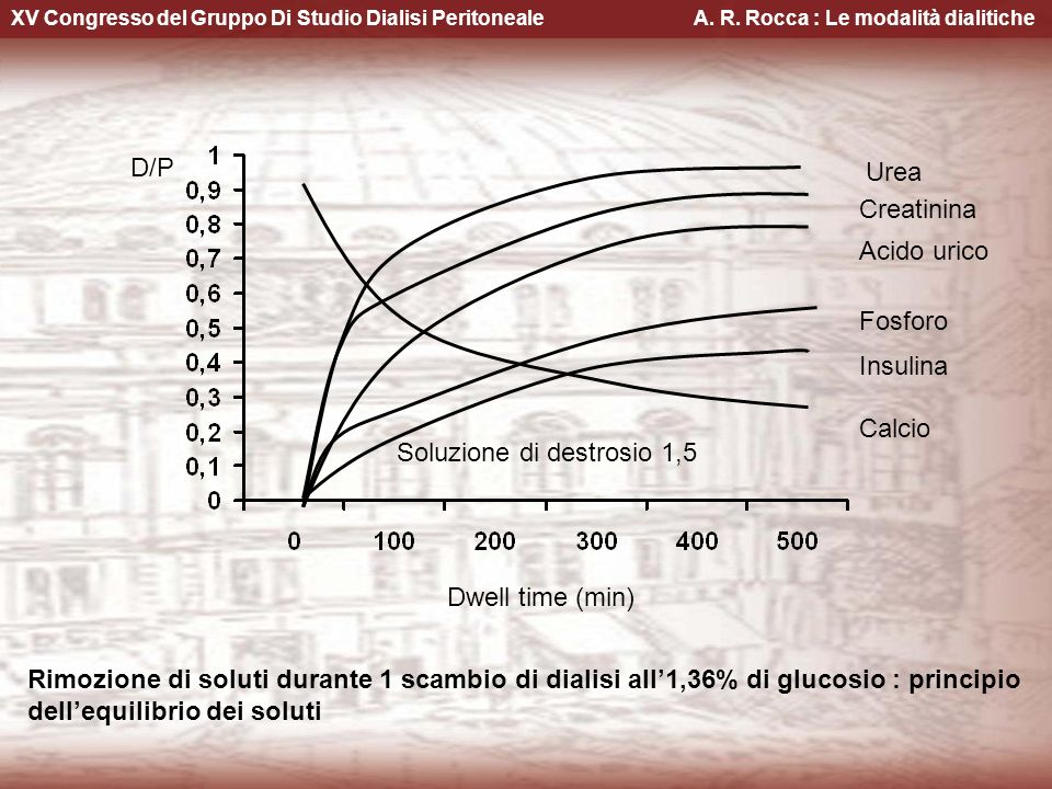 XV Congresso del Gruppo Di Studio Dialisi Peritoneale A. R. Rocca : Le modalità dialitiche Urea Creatinina Acido urico Fosforo Insulina Calcio D/P Dwe