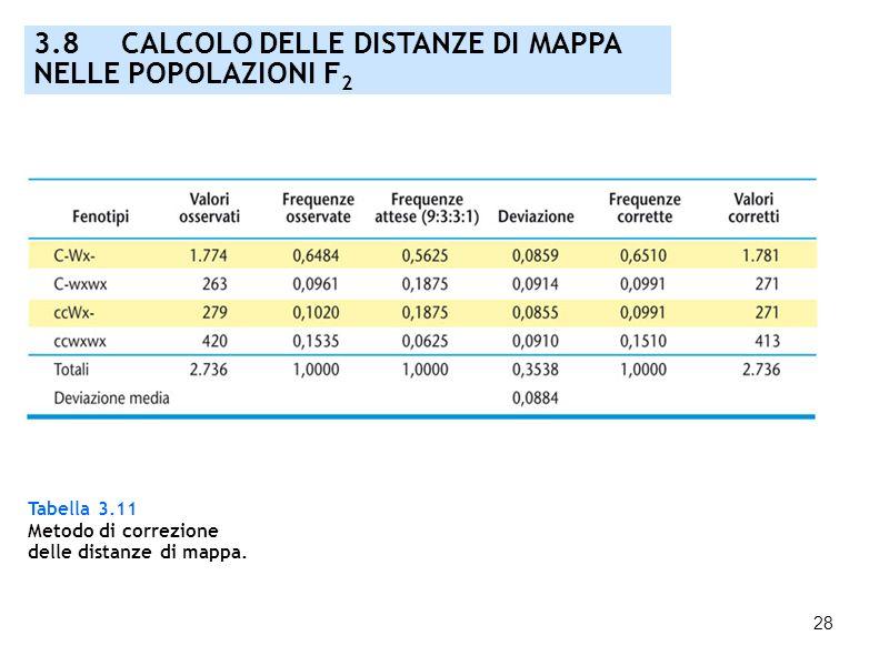 28 Tabella 3.11 Metodo di correzione delle distanze di mappa. 3.8 CALCOLO DELLE DISTANZE DI MAPPA NELLE POPOLAZIONI F 2