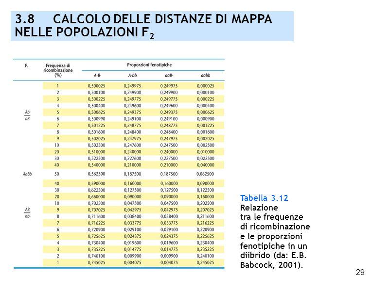 29 Tabella 3.12 Relazione tra le frequenze di ricombinazione e le proporzioni fenotipiche in un diibrido (da: E.B. Babcock, 2001). 3.8 CALCOLO DELLE D