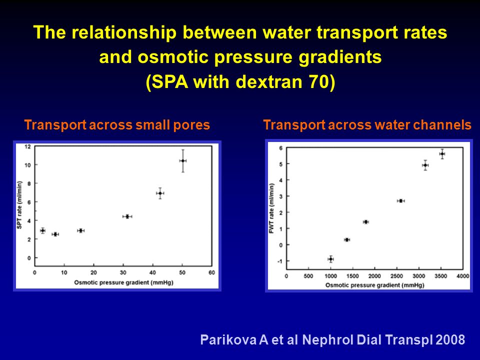 Transport across small pores Parikova A et al Nephrol Dial Transpl 2008 The relationship between water transport rates and osmotic pressure gradients