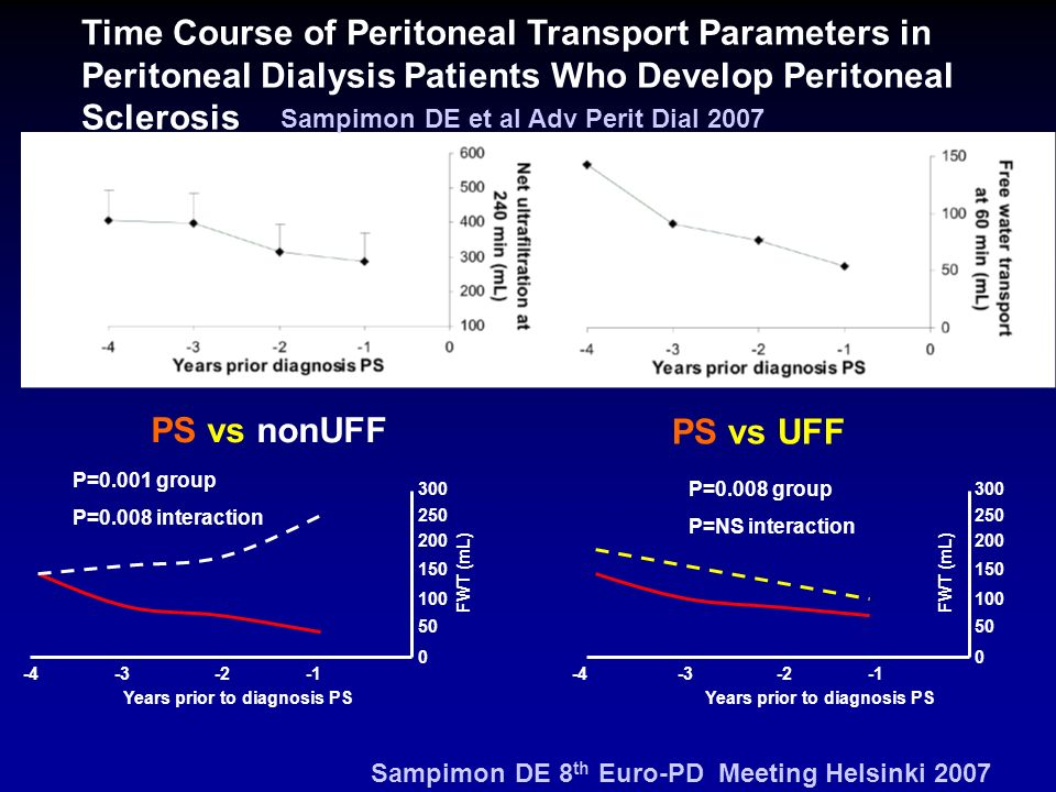 Time Course of Peritoneal Transport Parameters in Peritoneal Dialysis Patients Who Develop Peritoneal Sclerosis Sampimon DE et al Adv Perit Dial 2007