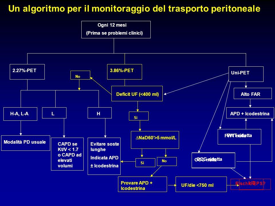 Un algoritmo per il monitoraggio del trasporto peritoneale Ogni 12 mesi (Prima se problemi clinici) 2.27%-PET H-A, L-A Modalità PD usuale CAPD se Kt/V