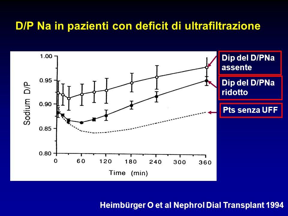 Heimbürger O et al Nephrol Dial Transplant 1994 D/P Na in pazienti con deficit di ultrafiltrazione Pts senza UFF Dip del D/PNa ridotto Dip del D/PNa a
