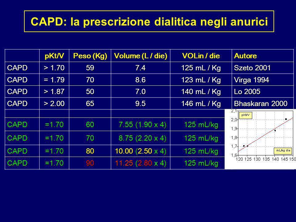pKt/V Peso (Kg) Volume (L / die) VOLin / die Autore Autore CAPD CAPD > 1.70 597.4 125 mL / Kg Szeto 2001 Szeto 2001 CAPD CAPD = 1.79 708.6 123 mL / Kg