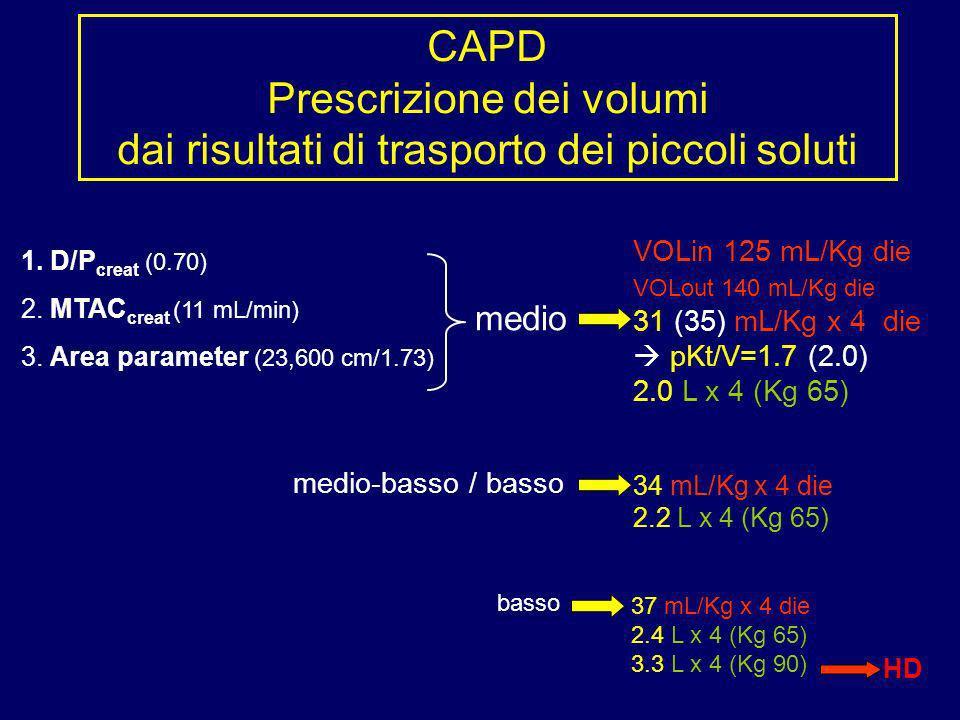 CAPD Prescrizione dei volumi dai risultati di trasporto dei piccoli soluti 1. D/P creat (0.70) 2. MTAC creat (11 mL/min) 3. Area parameter (23,600 cm/