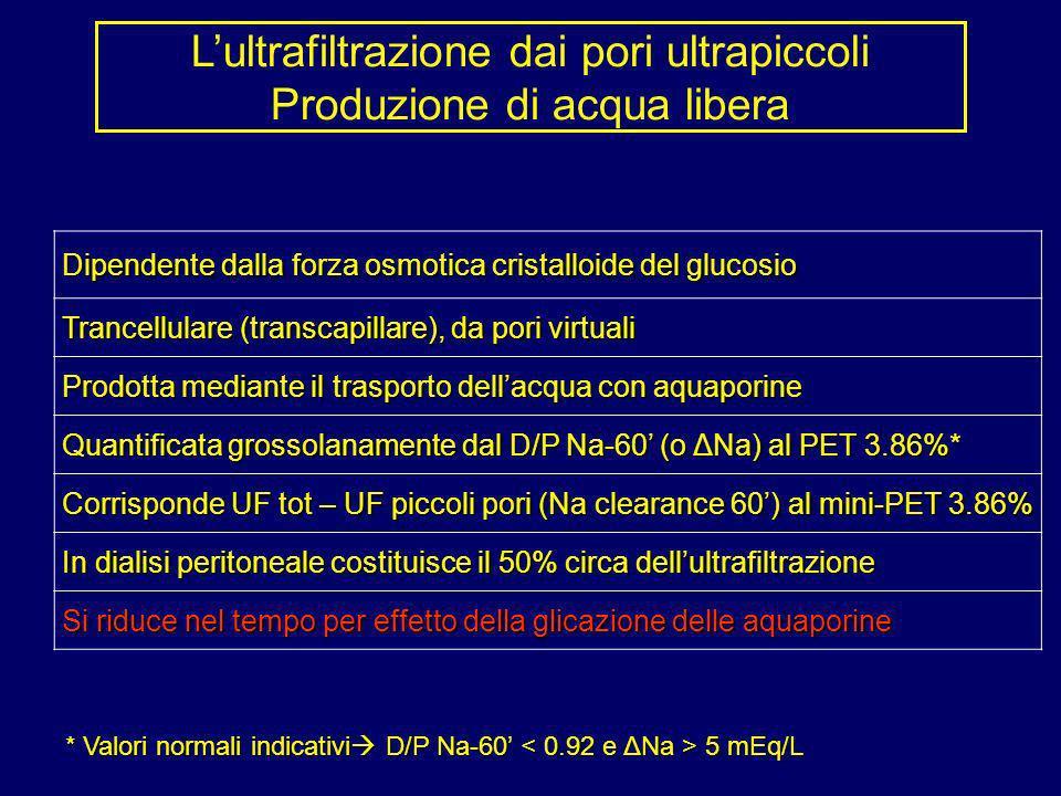 Lultrafiltrazione dai pori ultrapiccoli Produzione di acqua libera Dipendente dalla forza osmotica cristalloide del glucosio Dipendente dalla forza os