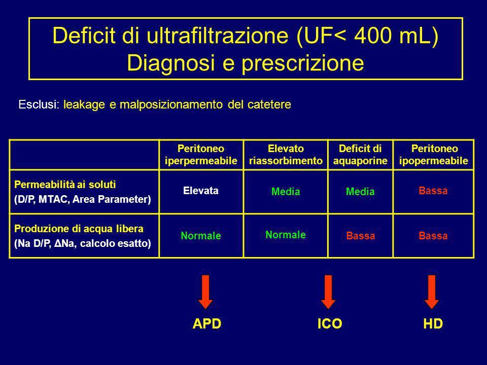 Deficit di ultrafiltrazione (UF< 400 mL) Diagnosi e prescrizione Peritoneo iperpermeabile Elevato riassorbimento Deficit di aquaporine Peritoneo ipope