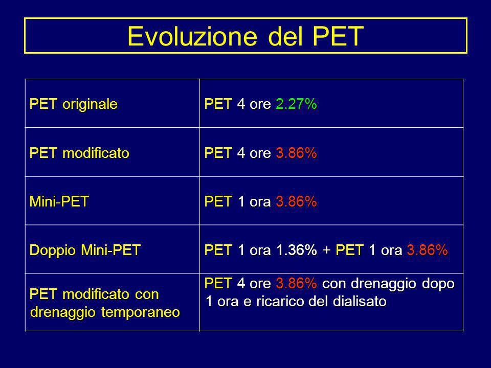 PET originale PET originale PET 4 ore 2.27% PET 4 ore 2.27% PET modificato PET modificato PET 4 ore 3.86% PET 4 ore 3.86% Mini-PET Mini-PET PET 1 ora