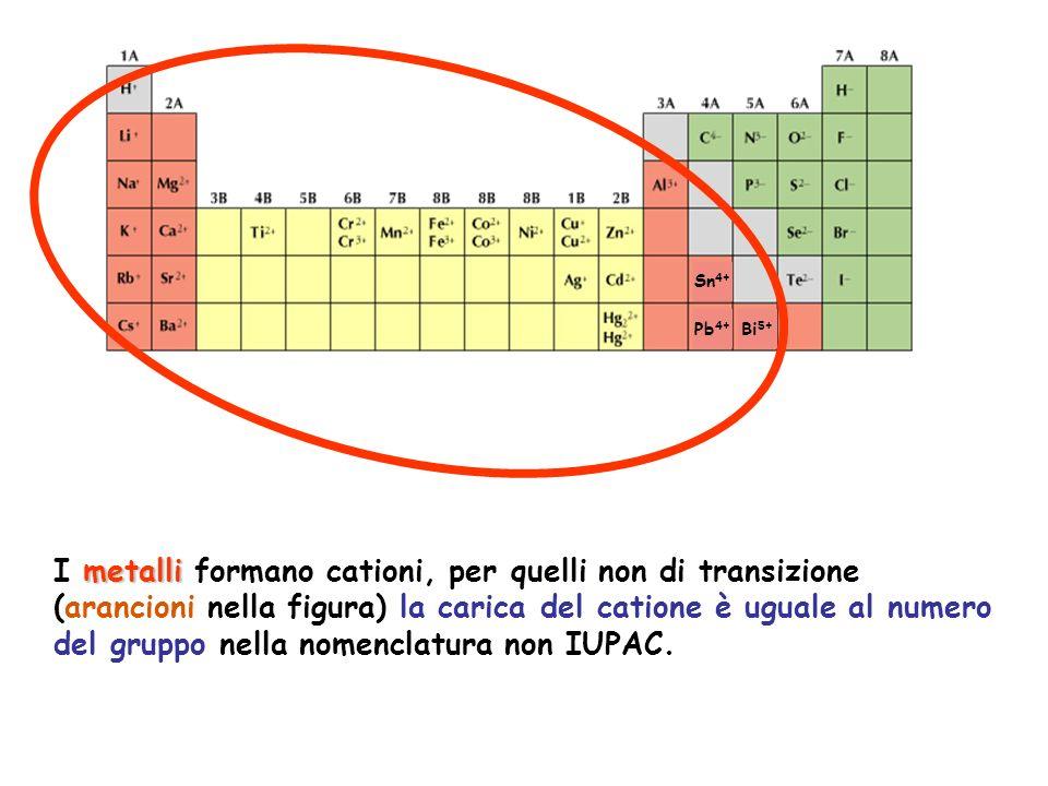 metalli I metalli formano cationi, per quelli non di transizione (arancioni nella figura) la carica del catione è uguale al numero del gruppo nella no