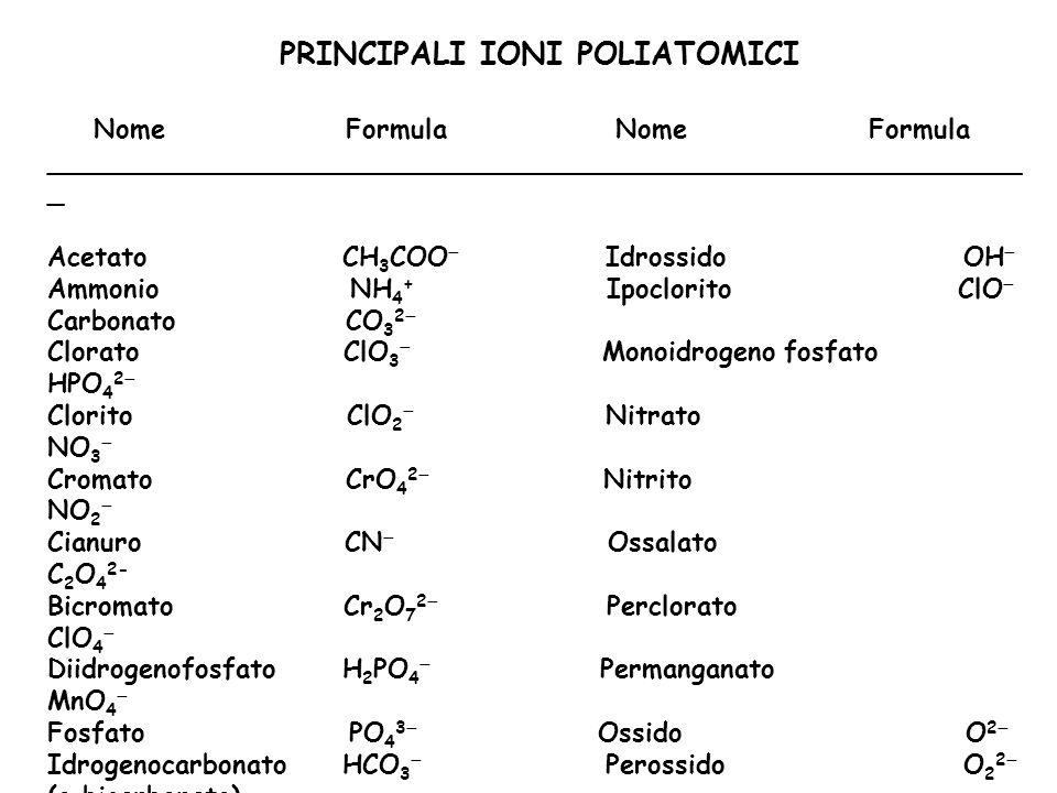 PRINCIPALI IONI POLIATOMICI Nome Formula Nome Formula ___________________________________________________________ _ Acetato CH 3 COO Idrossido OH Ammo