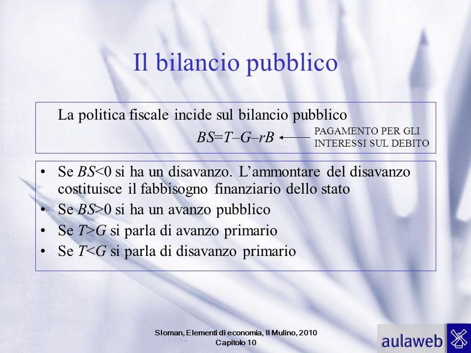 Sloman, Elementi di economia, Il Mulino, 2010 Capitolo 10 Il bilancio pubblico La politica fiscale incide sul bilancio pubblico BS=T–G–rB Se BS<0 si ha un disavanzo.