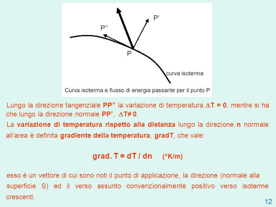 Lungo la direzione tangenziale PP la variazione di temperatura T = 0, mentre si ha che lungo la direzione normale PP, T 0.