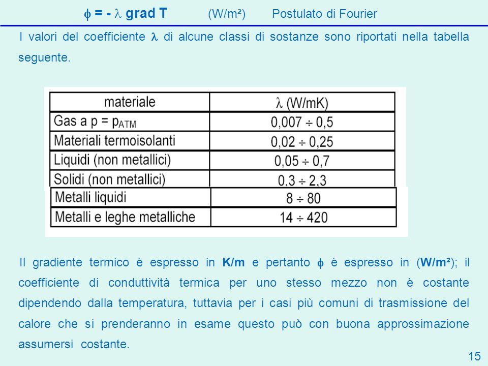 I valori del coefficiente di alcune classi di sostanze sono riportati nella tabella seguente.
