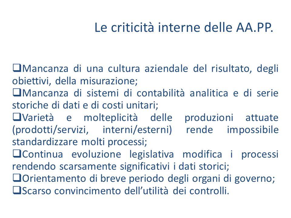 Le criticità interne delle AA.PP. Mancanza di una cultura aziendale del risultato, degli obiettivi, della misurazione; Mancanza di sistemi di contabil
