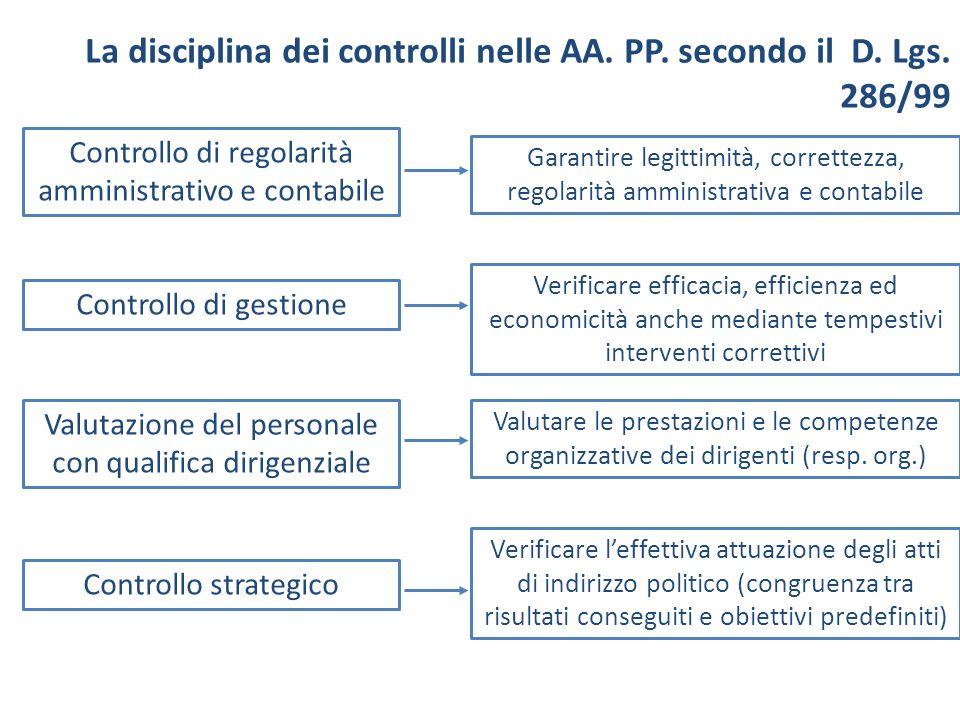 Controllo di regolarità amministrativo e contabile Garantire legittimità, correttezza, regolarità amministrativa e contabile Controllo di gestione Ver