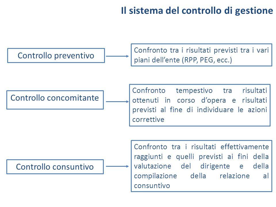 Il sistema del controllo di gestione Controllo preventivo Confronto tra i risultati previsti tra i vari piani dellente (RPP, PEG, ecc.) Controllo conc