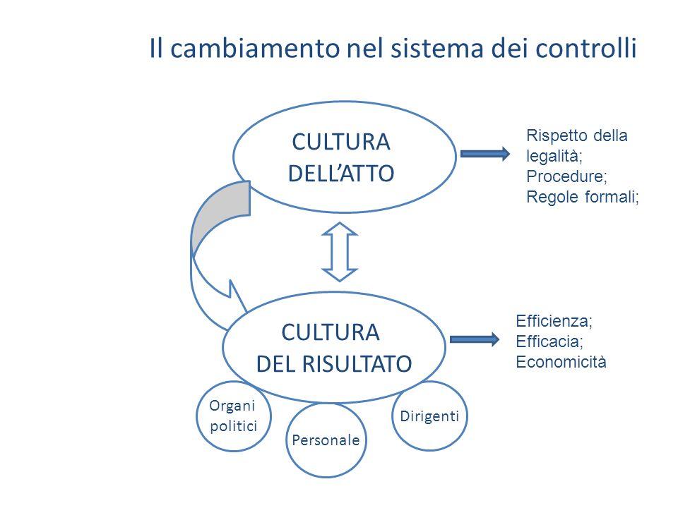 Il cambiamento nel sistema dei controlli CULTURA DELLATTO Dirigenti Organi politici Personale CULTURA DEL RISULTATO Rispetto della legalità; Procedure