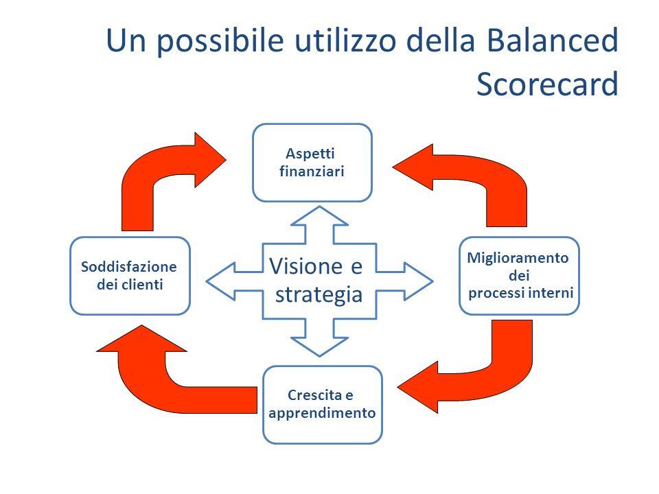 Un possibile utilizzo della Balanced Scorecard Aspetti finanziari Soddisfazione dei clienti Crescita e apprendimento Miglioramento dei processi intern