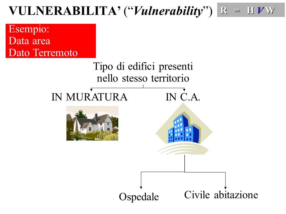 VULNERABILITA (Vulnerability) R = H V W IN MURATURA Esempio: Data area Dato Terremoto Tipo di edifici presenti nello stesso territorio Ospedale Civile