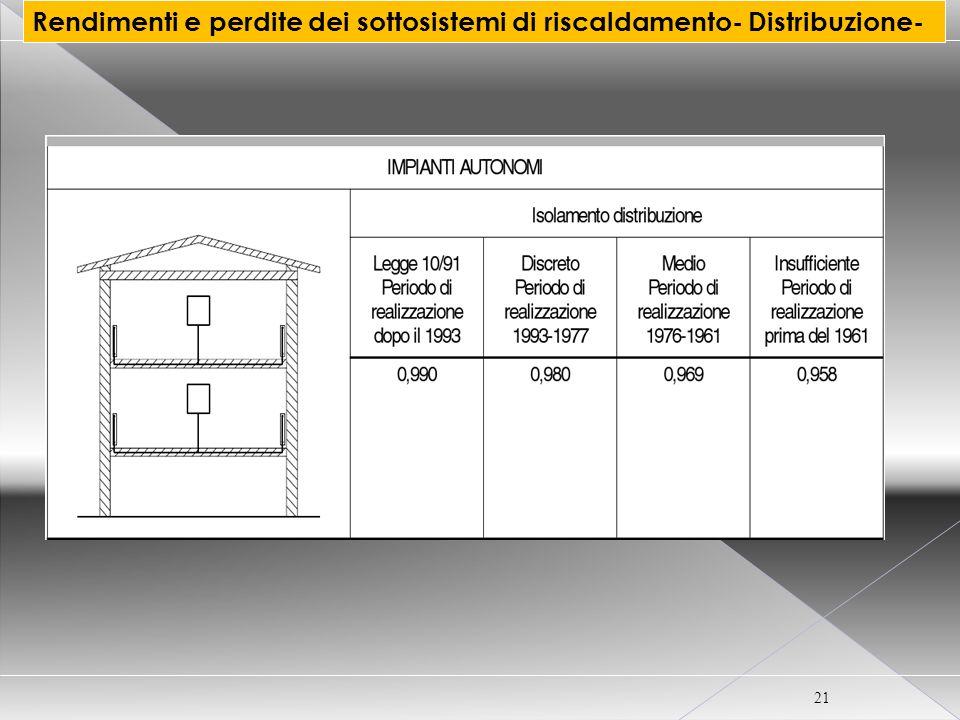 CORSO CERTIFICATORE ENERGETICO PER EDIFICI 21 Rendimenti e perdite dei sottosistemi di riscaldamento- Distribuzione-