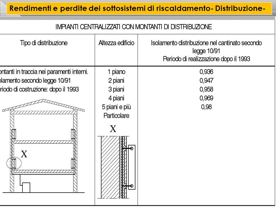 CORSO CERTIFICATORE ENERGETICO PER EDIFICI 22 Rendimenti e perdite dei sottosistemi di riscaldamento- Distribuzione-