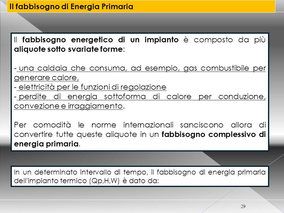 CORSO CERTIFICATORE ENERGETICO PER EDIFICI 29 Il fabbisogno di Energia Primaria Il fabbisogno energetico di un impianto è composto da più aliquote sot