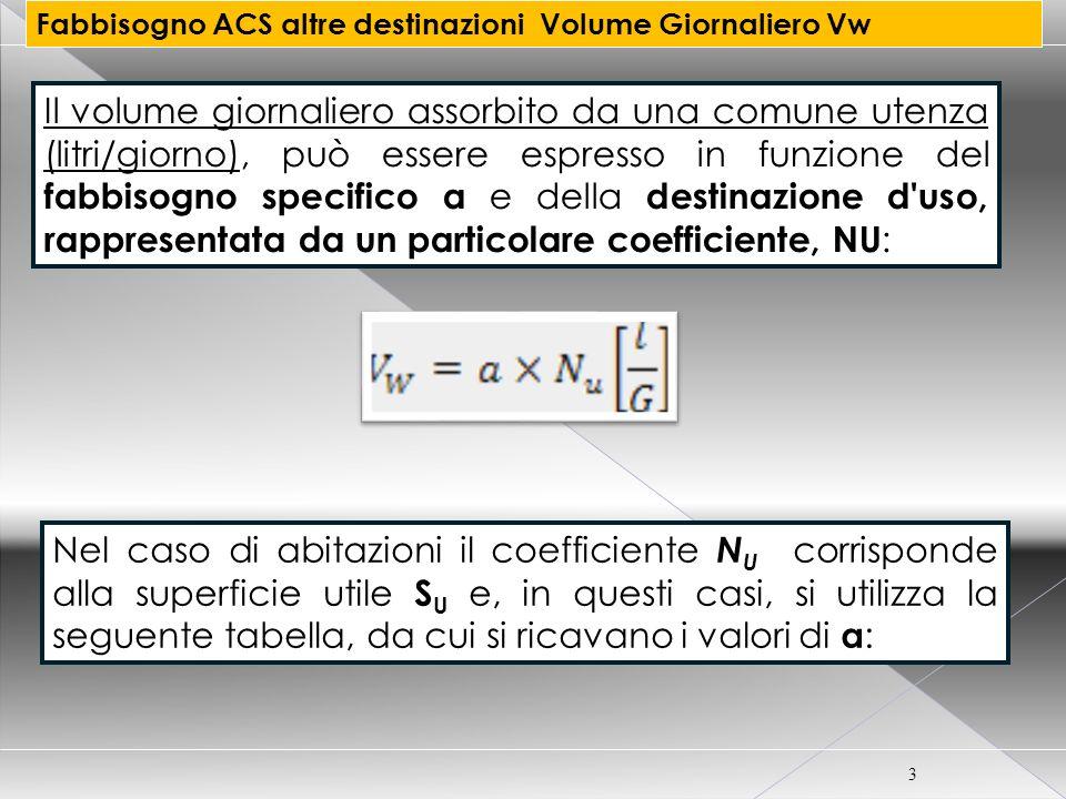 CORSO CERTIFICATORE ENERGETICO PER EDIFICI 3 Il volume giornaliero assorbito da una comune utenza (litri/giorno), può essere espresso in funzione del