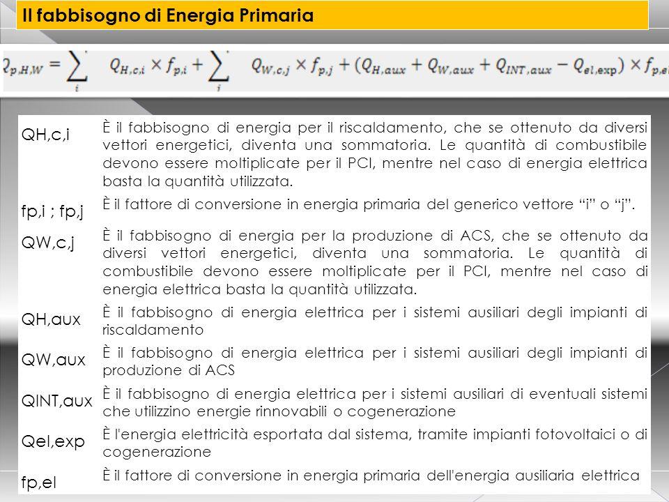 CORSO CERTIFICATORE ENERGETICO PER EDIFICI 30 Il fabbisogno di Energia Primaria QH,c,i È il fabbisogno di energia per il riscaldamento, che se ottenut