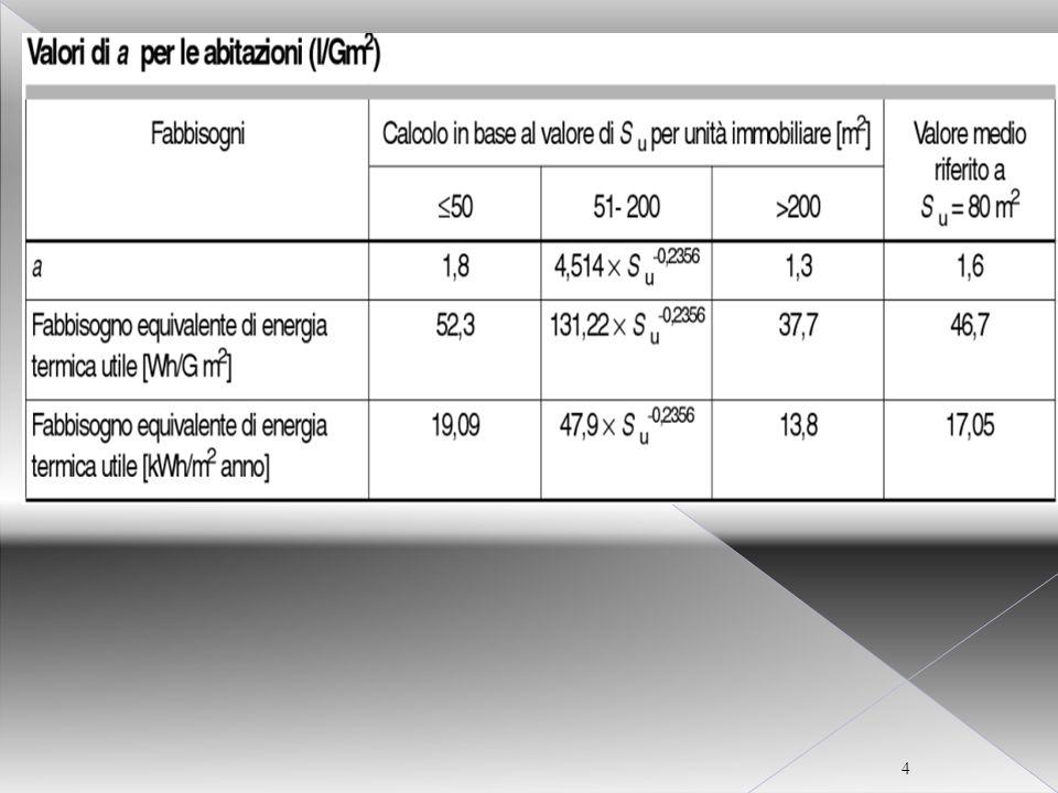 CORSO CERTIFICATORE ENERGETICO PER EDIFICI 15 Rendimenti e perdite dei sottosistemi di riscaldamento- Emissione-
