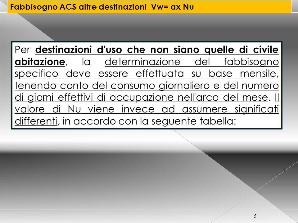 CORSO CERTIFICATORE ENERGETICO PER EDIFICI 6 Fabbisogno ACS altre destinazioni Vw= ax Nu
