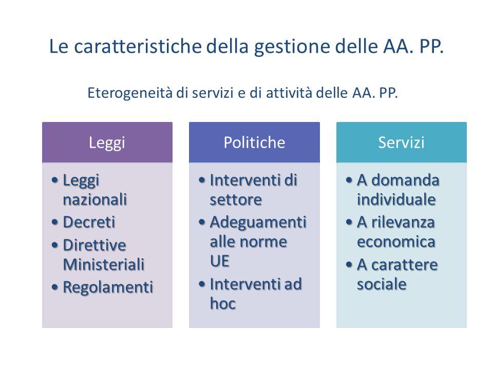 Eterogeneità di servizi e di attività delle AA. PP. Leggi Leggi nazionaliLeggi nazionali DecretiDecreti Direttive MinisterialiDirettive Ministeriali R
