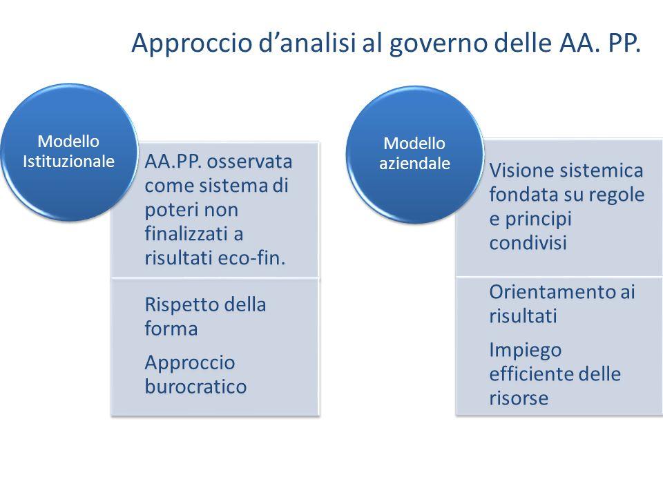 AA.PP. osservata come sistema di poteri non finalizzati a risultati eco-fin. Rispetto della forma Approccio burocratico Modello Istituzionale Visione