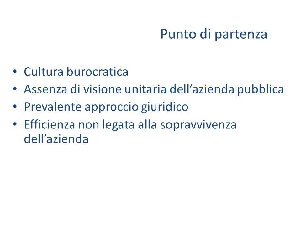Punto di partenza Cultura burocratica Assenza di visione unitaria dellazienda pubblica Prevalente approccio giuridico Efficienza non legata alla sopravvivenza dellazienda