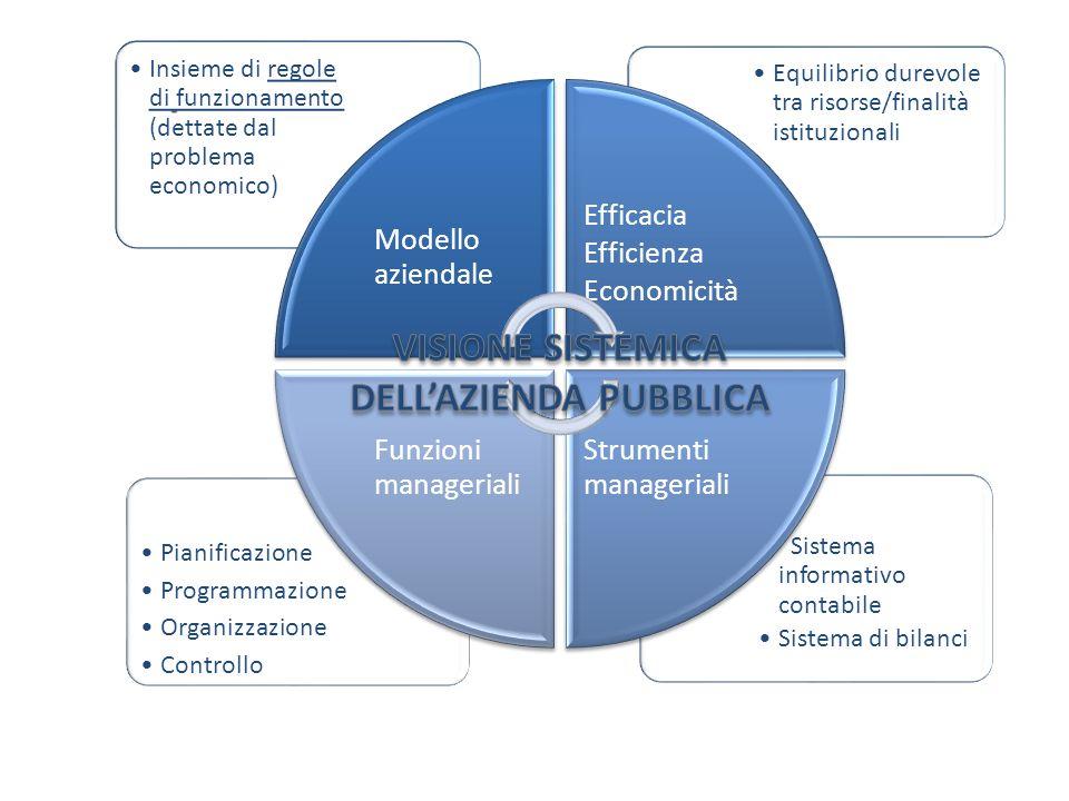 Sistema informativo contabile Sistema di bilanci Pianificazione Programmazione Organizzazione Controllo Equilibrio durevole tra risorse/finalità istit