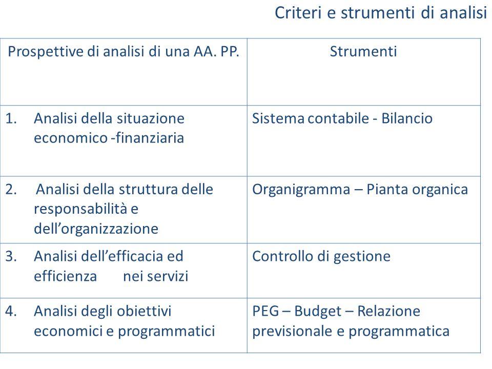 Criteri e strumenti di analisi Prospettive di analisi di una AA. PP.Strumenti 1.Analisi della situazione economico -finanziaria Sistema contabile - Bi